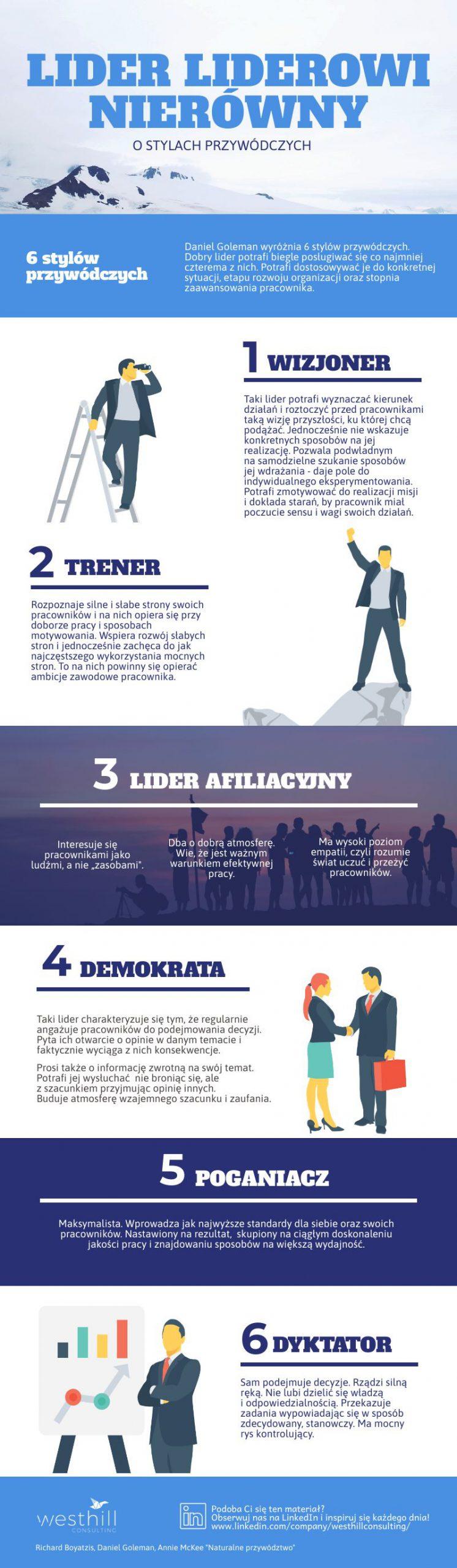 Akademia Menedżera w WEZYR HOLIDAYS